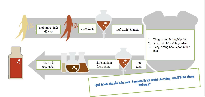 Ổn định huyết áp, ngừa xơ vữa động mạch bằng Cao hồng sâm linh chi Hàn Quốc
