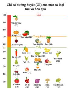 GI của một số rau quả