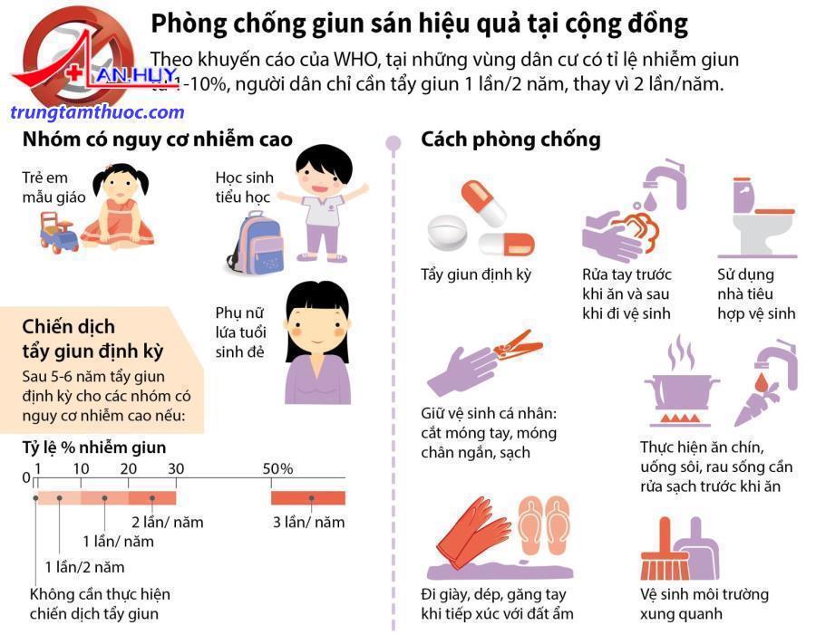 vệ sinh cá nhân phòng nhiễm giun ký sinh trong ruột